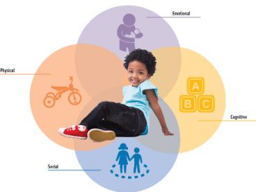 جنبه های رشدی کودکان در سه تا پنج سالگی